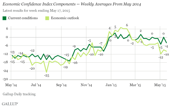 Economic Confidence Index Components -- Weekly Averages From May 2014