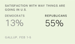 GOP Satisfaction With U.S. Direction Soars, Democrats' Drops