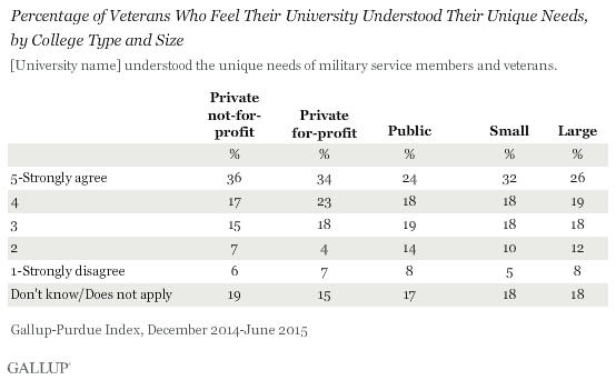 Percentage of Veterans Who Feel Their University Understood Their Unique Needs, by College Type and Size