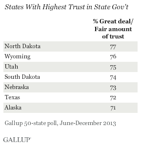 esyzd6pbvkmuwwygrtegha Illinois Tops List for Least Trustworthy State Government