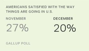 Americans Satisfied With the Way Things Are Going in U.S., November vs. December