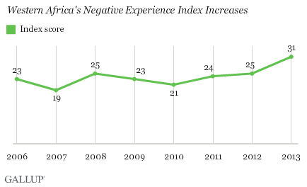 Western Africa's Negative Experience Index Increases