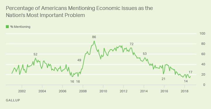 Line graph: % of Americans mentioning economic issues as most important U.S. problem. High of 86% in Feb 2009; currently 17% (Aug 2018).