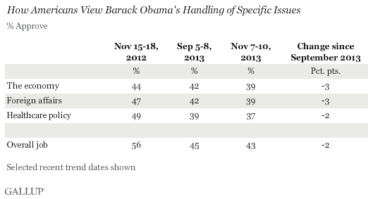 Trend: How Americans View Barack Obama's Handling of Specific Issues