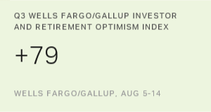 U.S. Investor Optimism Index Climbs to Nine-Year High