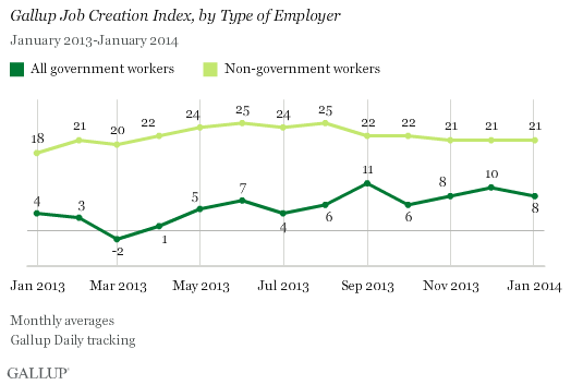 Trend: Gallup Job Creation Index, by Type of Employer