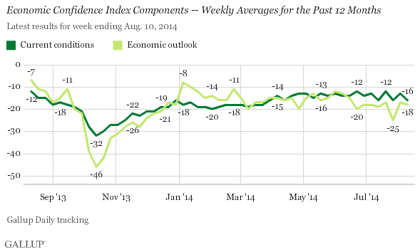 Gallup's Economic Confidence Index Components Weekly Averages