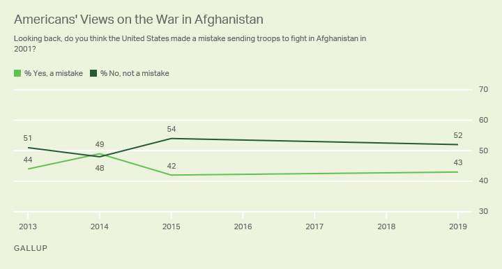 Line graph. Americans' views on the wisdom of the war in Afghanistan, from 2013 to 2019.