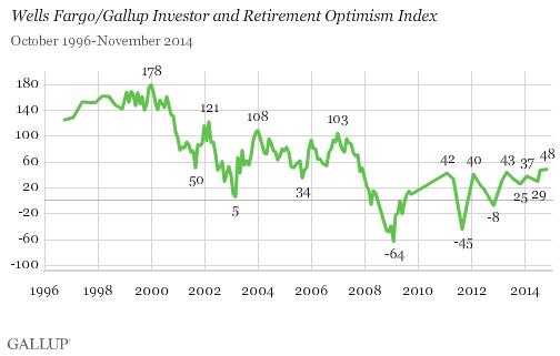 Wells Fargo/Gallup Investor and Retirement Optimism Index