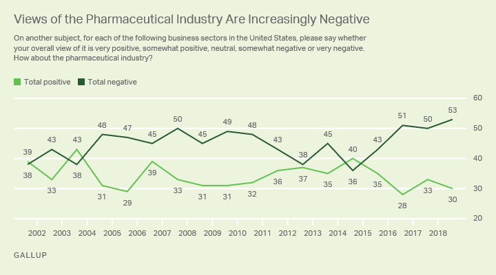 Line graph. Fifty-three percent of Americans have a negative view of the pharmaceutical industry, 30% hold positive opinions.