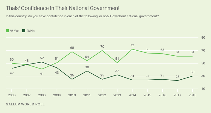 Line graph. Trend in Thais' confidence in their national government.