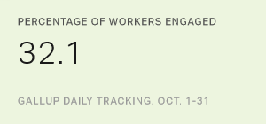 U.S. Employee Engagement Stable in October