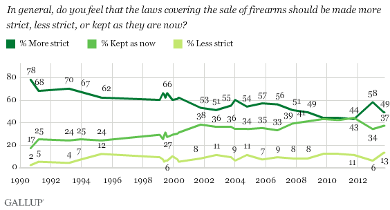 Statistics Show Gun Control Laws Will Not Prevent Crime
