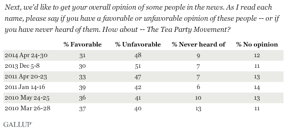 Trend: Do you have a favorable or unfavorable opinion of the Tea Party Movement?