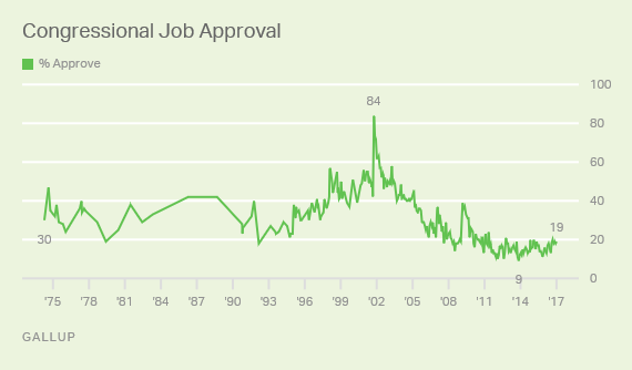 Trend: Congress Job Approval