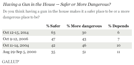 Having a Gun in the House -- Safer or More Dangerous?