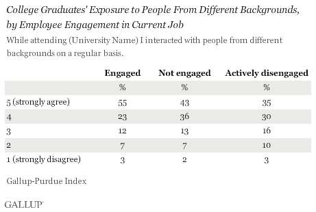 College Graduates' Exposure to People From Different Backgrounds, by Employee Engagement in Current Job