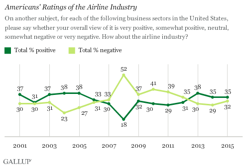 Americans' Ratings of the Airline Industry