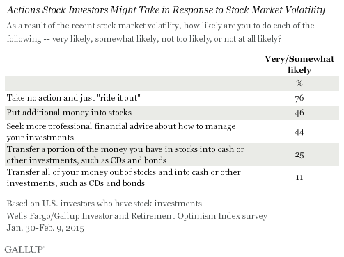 Actions Stock Investors Might Take in Response to Stock Market Volatility