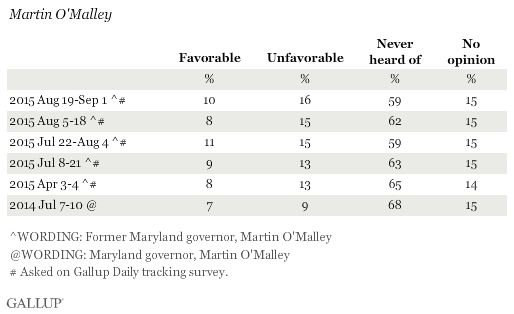 Favorability Ratings of Martin O'Malley