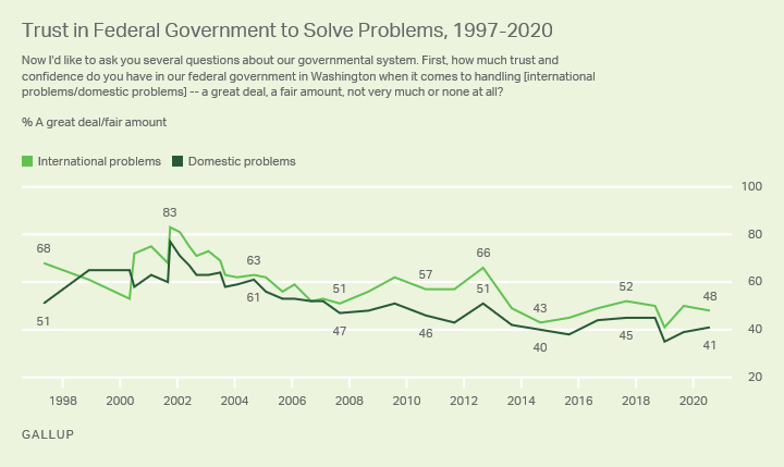 Trust in the FG to Solve Problems: 1997 to 2020