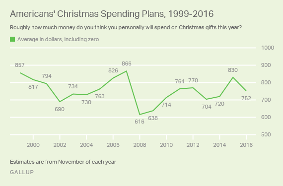 Americans' Christmas Spending Plans, 1999-2016
