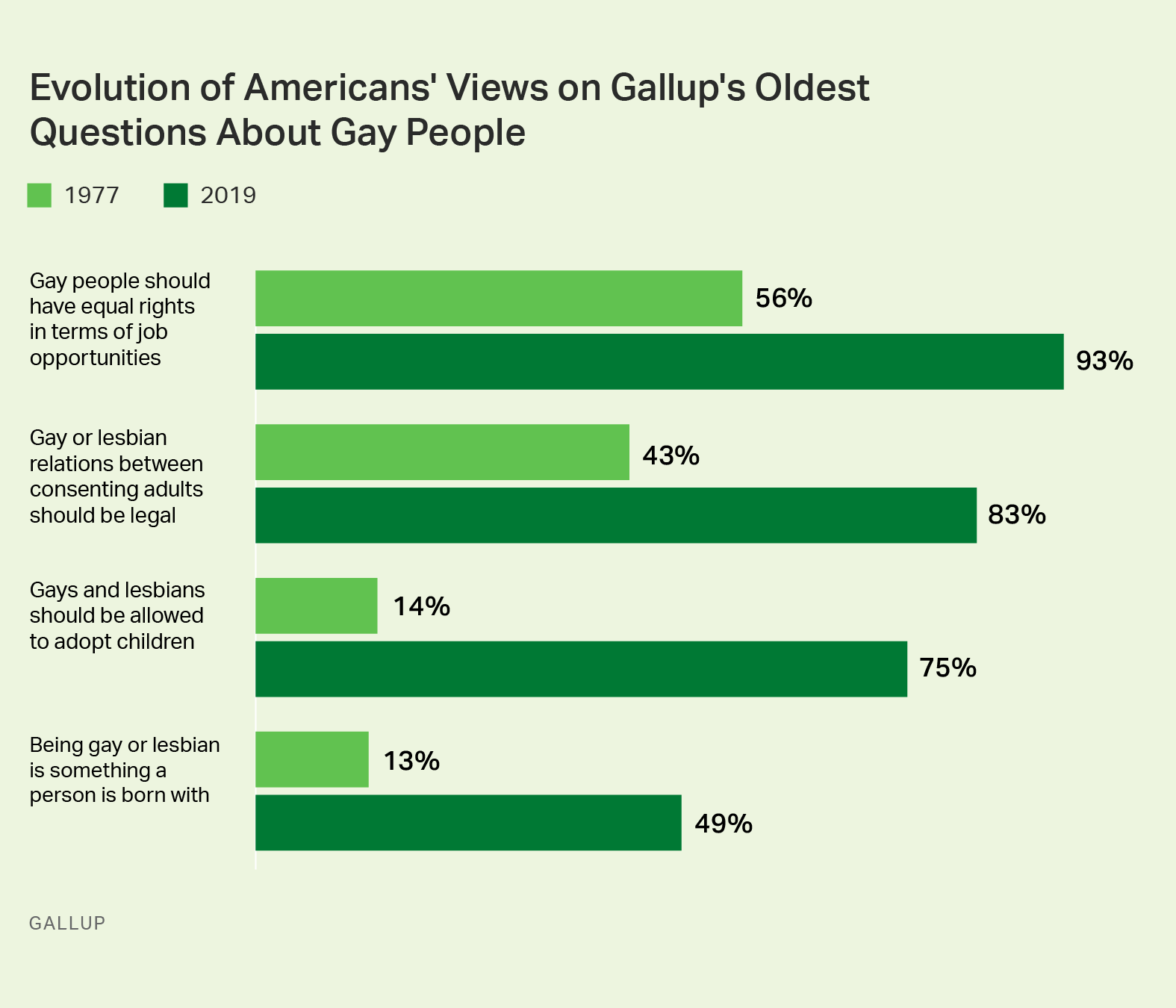 Americans' views of four questions about gay people in 1977 vs. 2019.