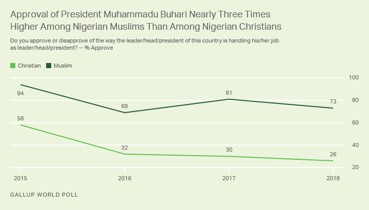 Line graph. Since Nigerian President Buhari took office in 2015, the gap between Muslims' and Christians' approval has grown.