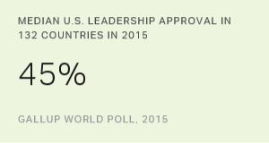 Russians' Approval of U.S. Leadership Drops to Record 1%