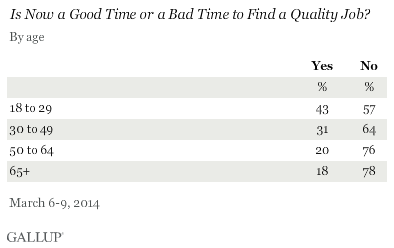 Is Now a Good Time or a Bad Time to Find a Quality Job? By Age, March 2014