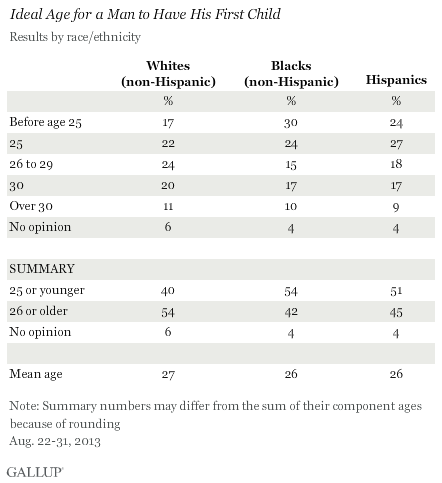 Ideal Age for a Man to Have His First Child, by Race/Ethnicity, August 2013
