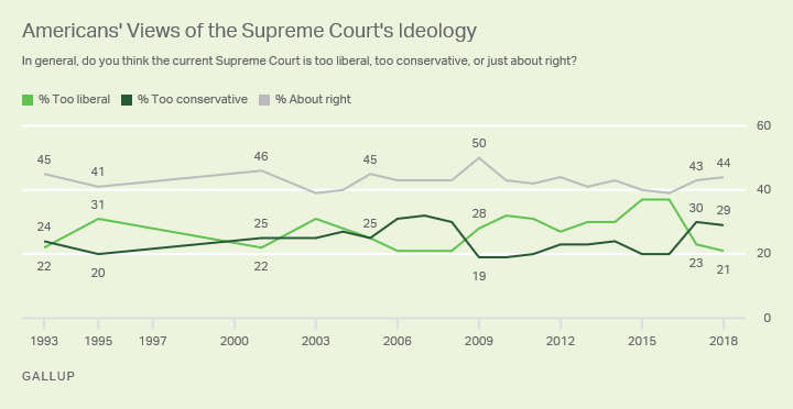 Line graph: American's Views of the Supreme Court's Ideology, 2018, 21% Too liberal, 29% Too conservative, 44% About right