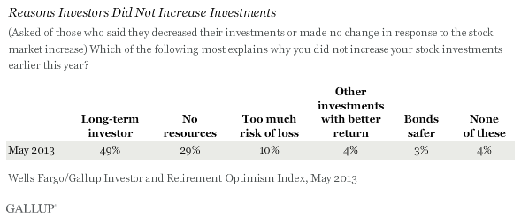 Which of the following most explains why you did not increase your stock investments earlier this year? May 2013 results
