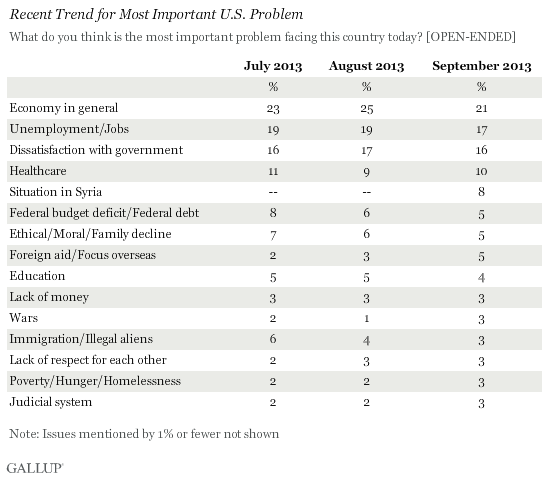 Recent Trend for Most Important U.S. Problem, 2013