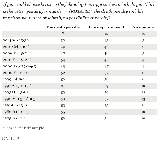Trend: If you could choose between the following two approaches, which do you think is the better penalty for murder -- [ROTATED: the death penalty (or) life imprisonment, with absolutely no possibility of parole]?