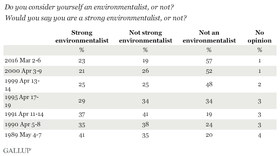 Trend: Combined questions -- Do you consider yourself an environmentalist? Would you say you are a strong environmentalist?