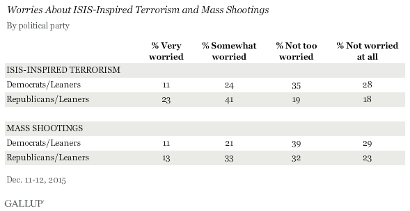 Worries About ISIS-Inspired Terrorism and Mass Shootings, by Political Party, December 2015