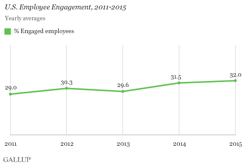 U.S. Employee Engagement, 2011-2015, yearly
