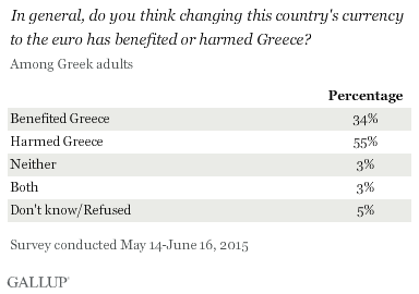 In general, do you think changing this country's currency to the euro has benefited or harmed Greece? Among Greeks, May-June 2015