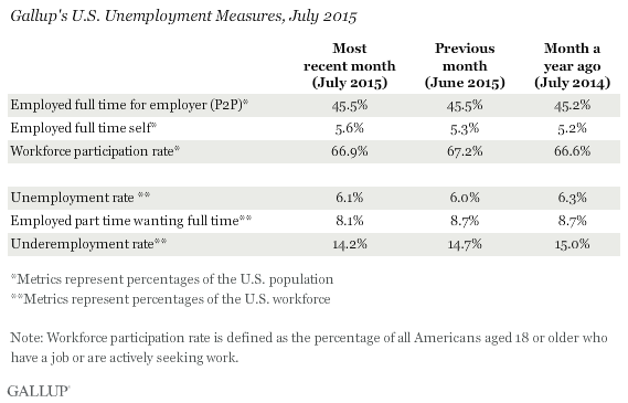 Gallup's U.S. Unemployment Measures, July 2015