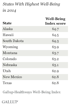 States With Highest Well-Being in 2014