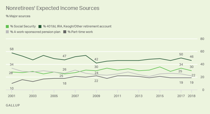 Nonretirees' expected income sources in retirement.