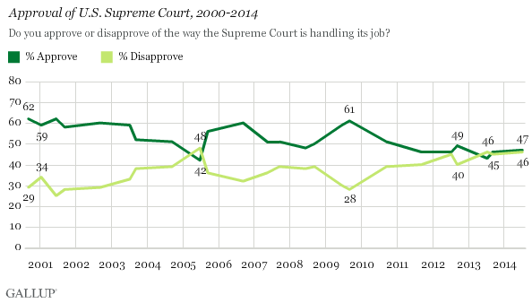 Approval of U.S. Supreme Court, 2000-2014