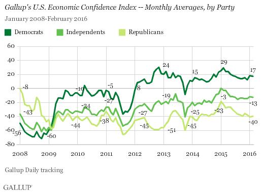 FebruaryEconomicConfidence3
