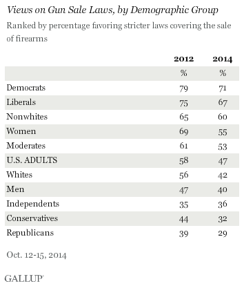 Views on Gun Sale Laws, by Demographic Group