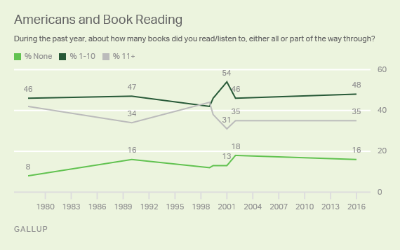 During the past year, about how many books did you read/listen to, either all or part of the way through?