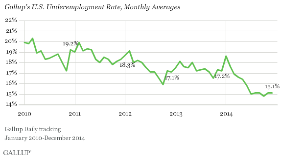 Gallup's U.S. Underemployment Rate Trend