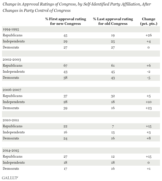 Change in Approval Ratings of Congress, by Self-Identified Party Affiliation, After Changes in Party Control of Congress