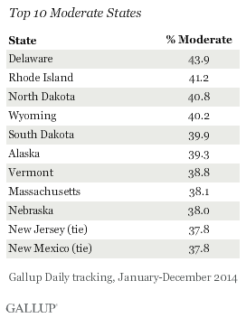 Top 10 Moderate States