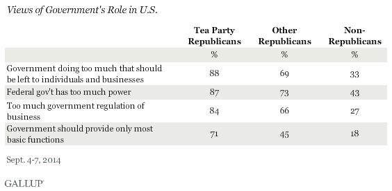 Views of Government's Role in U.S., September 2014